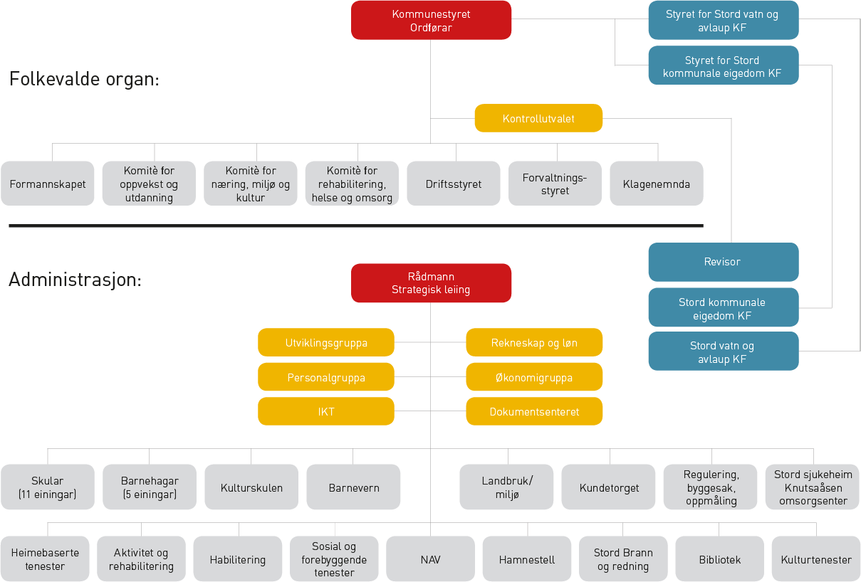 organisasjonskart-stord-kommune